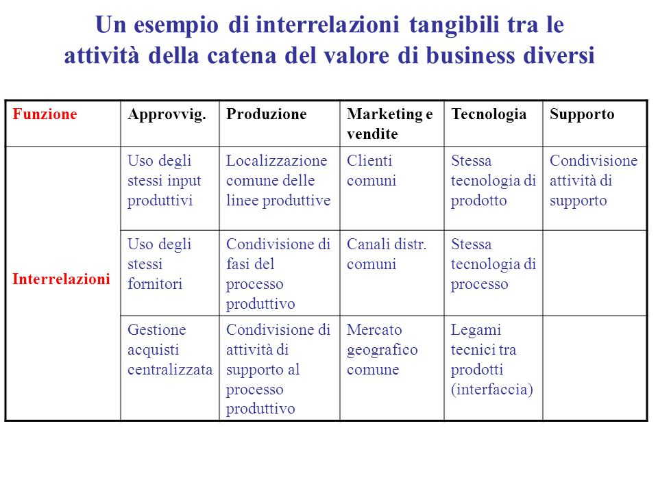 Un esempio di interrelazioni tangibili tra le attività della catena del valore di business diversi
