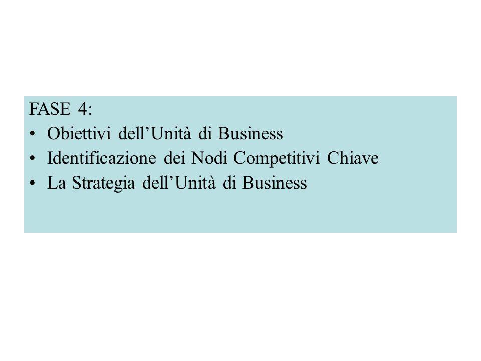 FASE 4: Obiettivi dell'Unità di Business. Identificazione dei Nodi Competitivi Chiave.