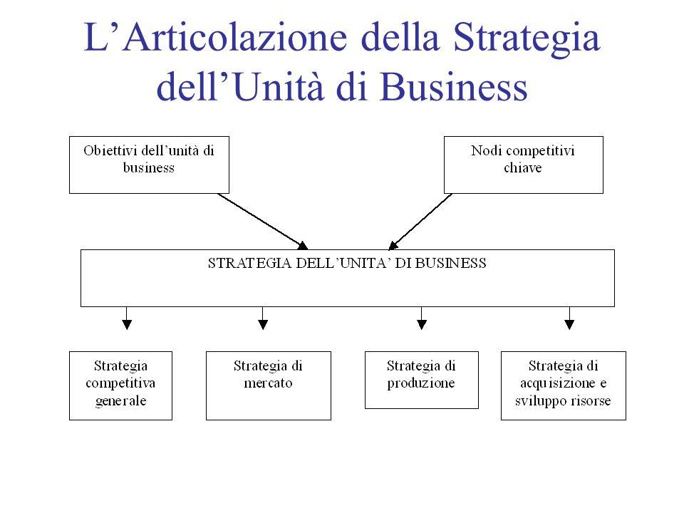 L'Articolazione della Strategia dell'Unità di Business