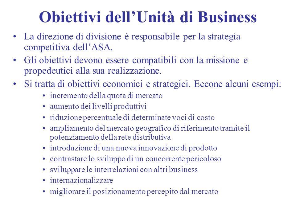 Obiettivi dell'Unità di Business
