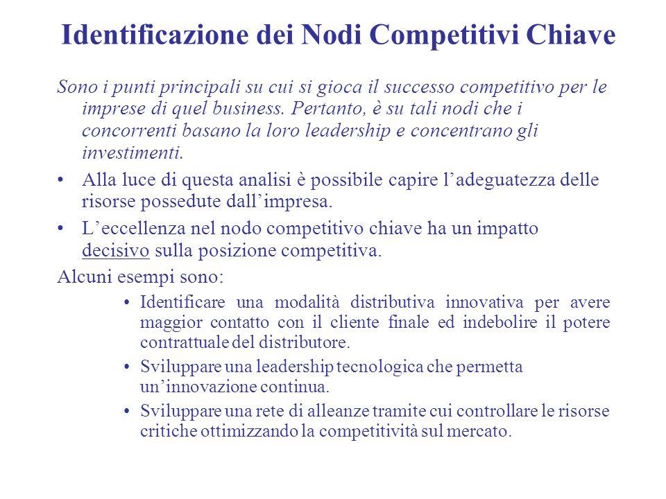 Identificazione dei Nodi Competitivi Chiave