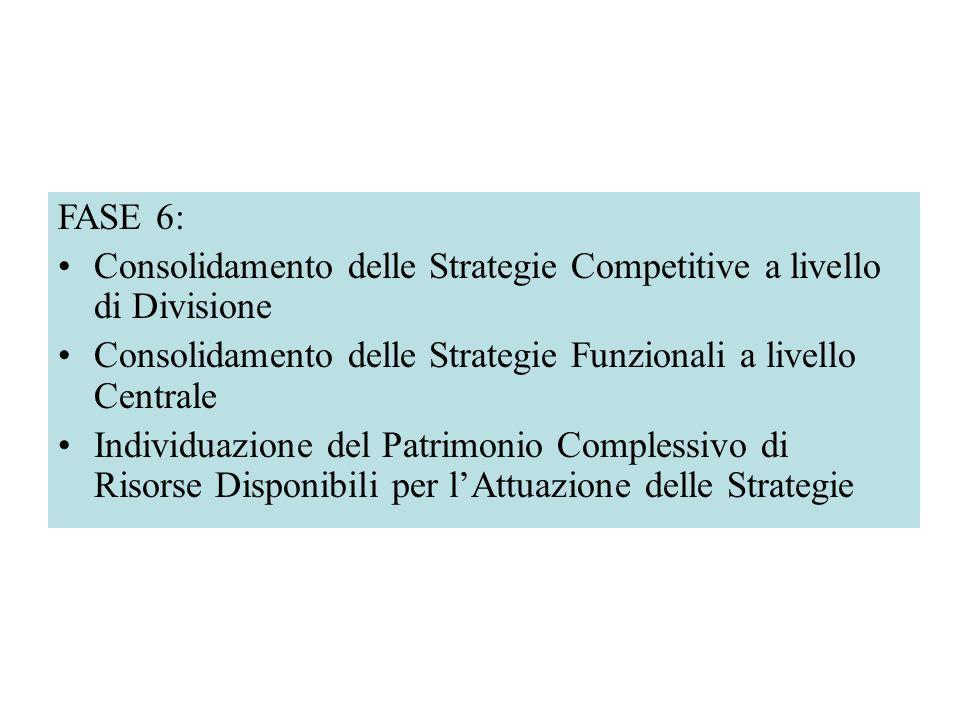 FASE 6: Consolidamento delle Strategie Competitive a livello di Divisione. Consolidamento delle Strategie Funzionali a livello Centrale.