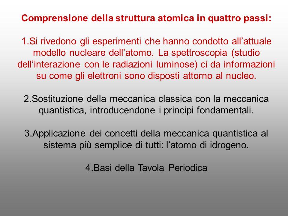 Comprensione della struttura atomica in quattro passi: