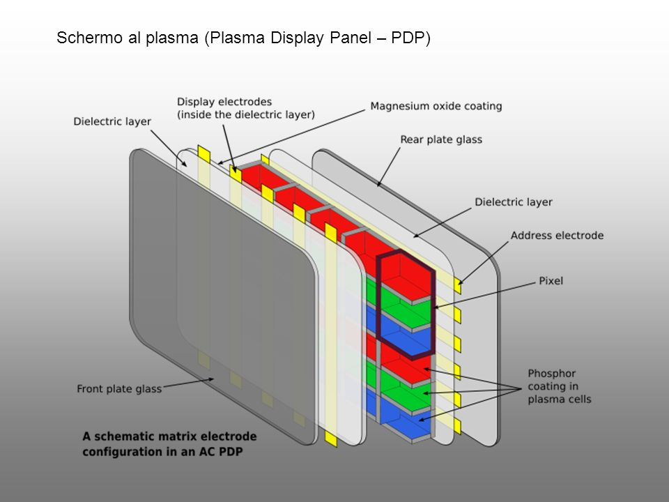 Schermo al plasma (Plasma Display Panel – PDP)