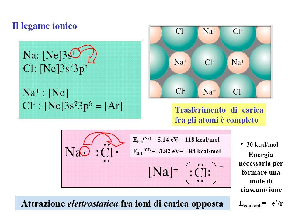 Energia necessaria per formare una mole di ciascuno ione
