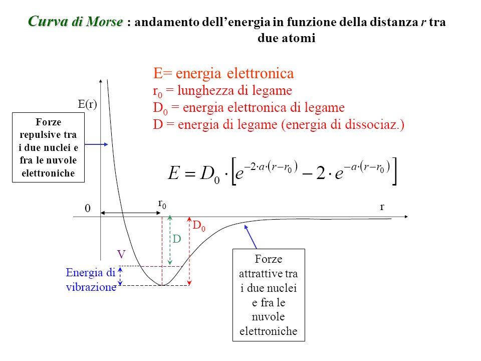 E= energia elettronica