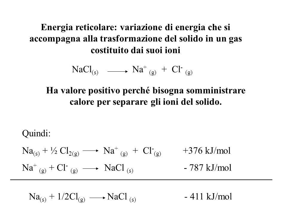 Energia reticolare: variazione di energia che si accompagna alla trasformazione del solido in un gas costituito dai suoi ioni