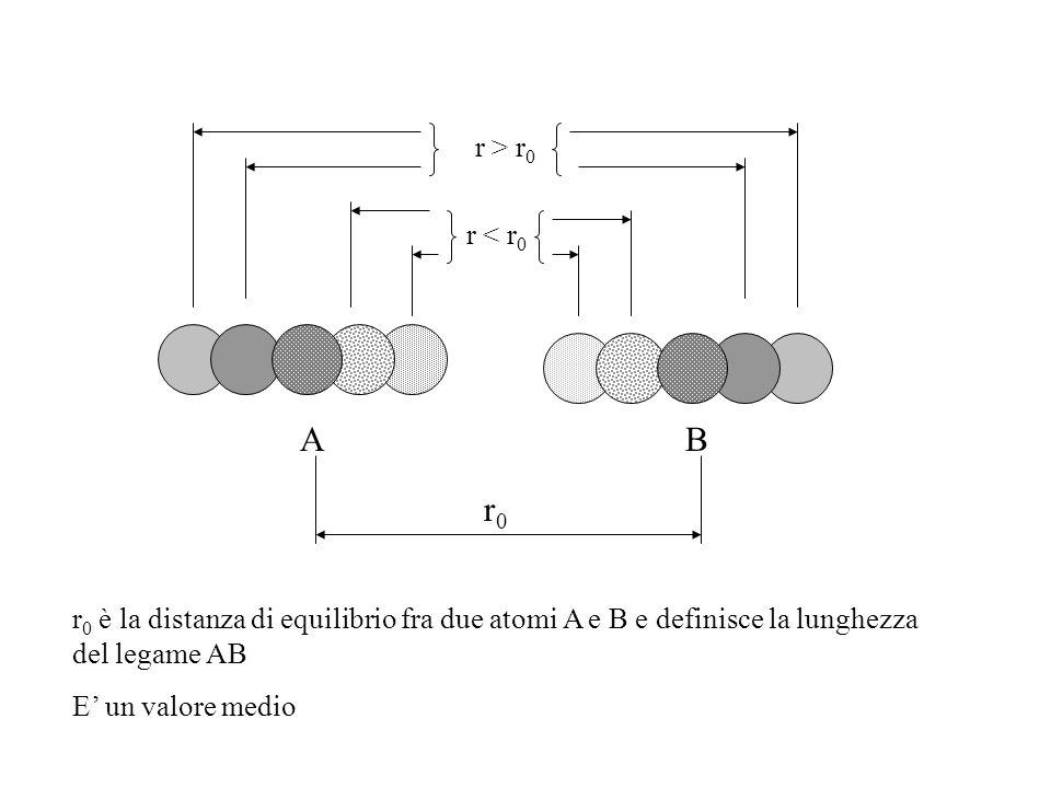r > r0 r < r0. A. B. r0. r0 è la distanza di equilibrio fra due atomi A e B e definisce la lunghezza del legame AB.