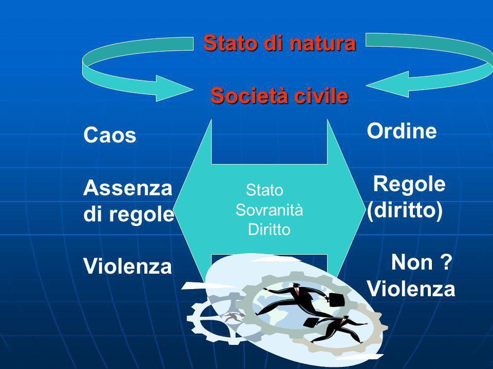 Stato di natura Società civile