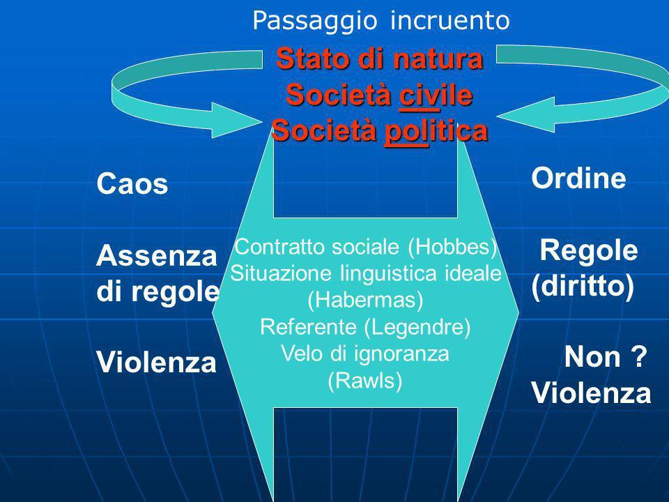 Stato di natura Società civile Società politica