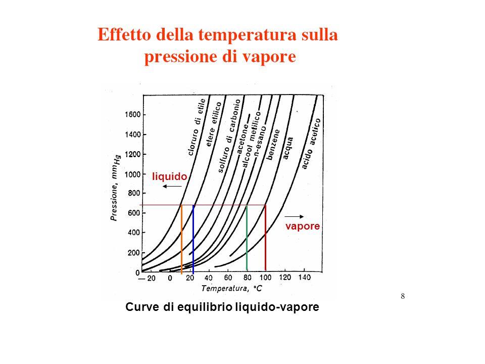 Curve di equilibrio liquido-vapore