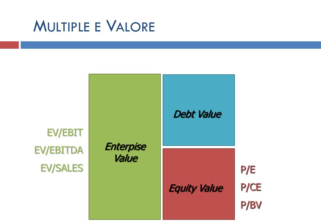 Multiple e Valore Debt Value EV/EBIT EV/EBITDA Enterpise EV/SALES