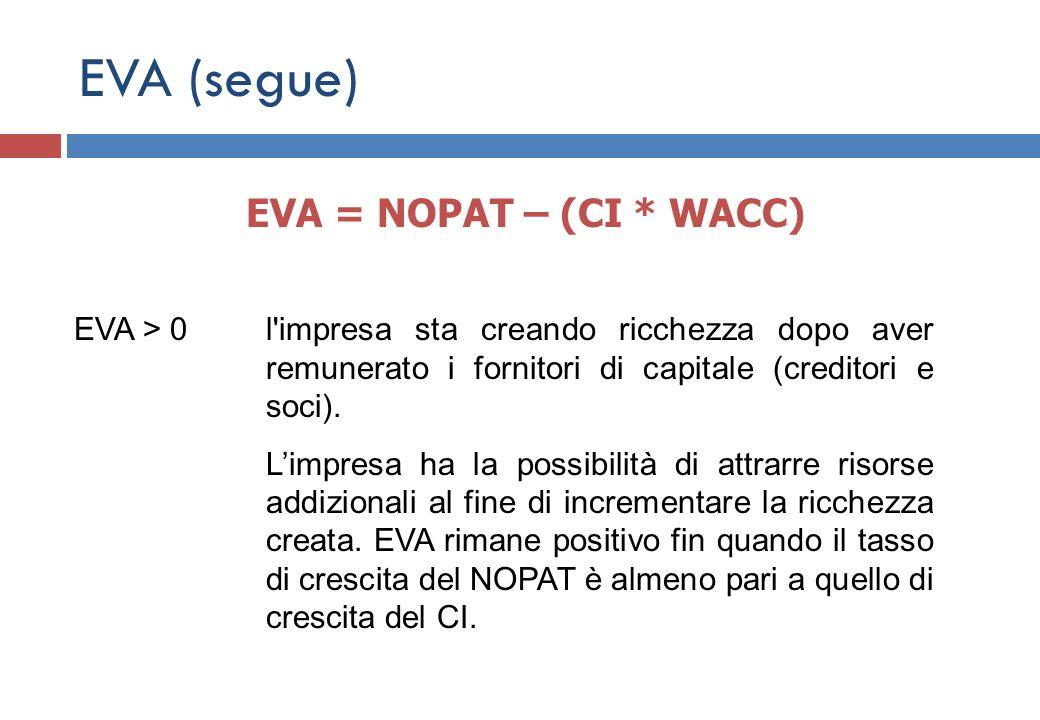 EVA (segue) EVA = NOPAT – (CI * WACC)