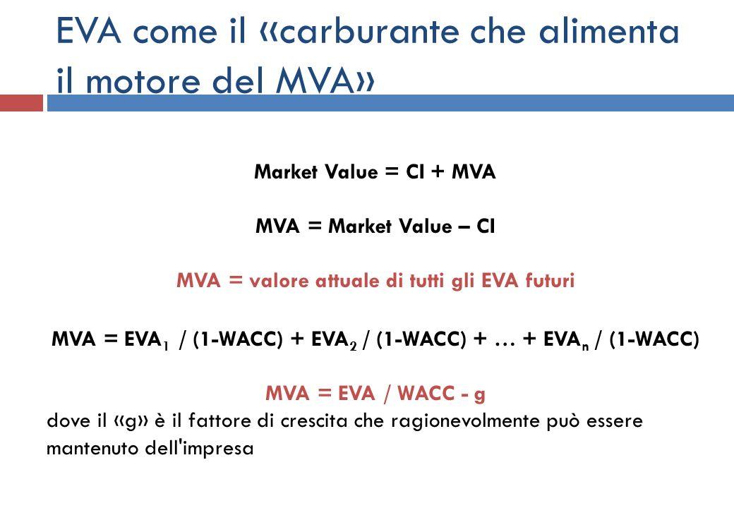 EVA come il «carburante che alimenta il motore del MVA»