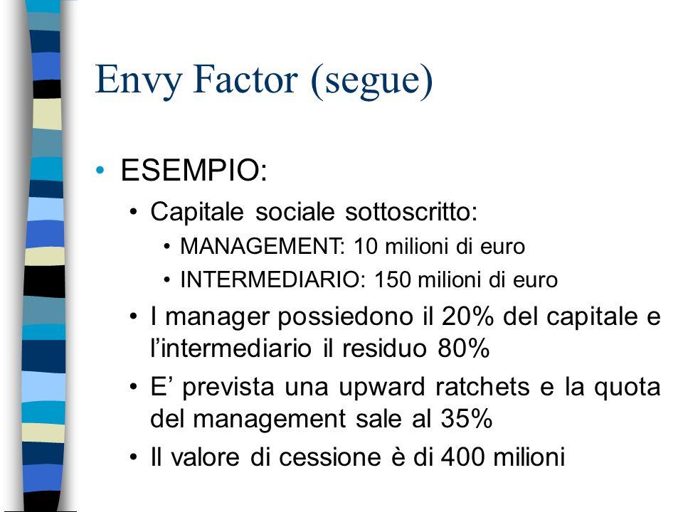 Envy Factor (segue) ESEMPIO: Capitale sociale sottoscritto: