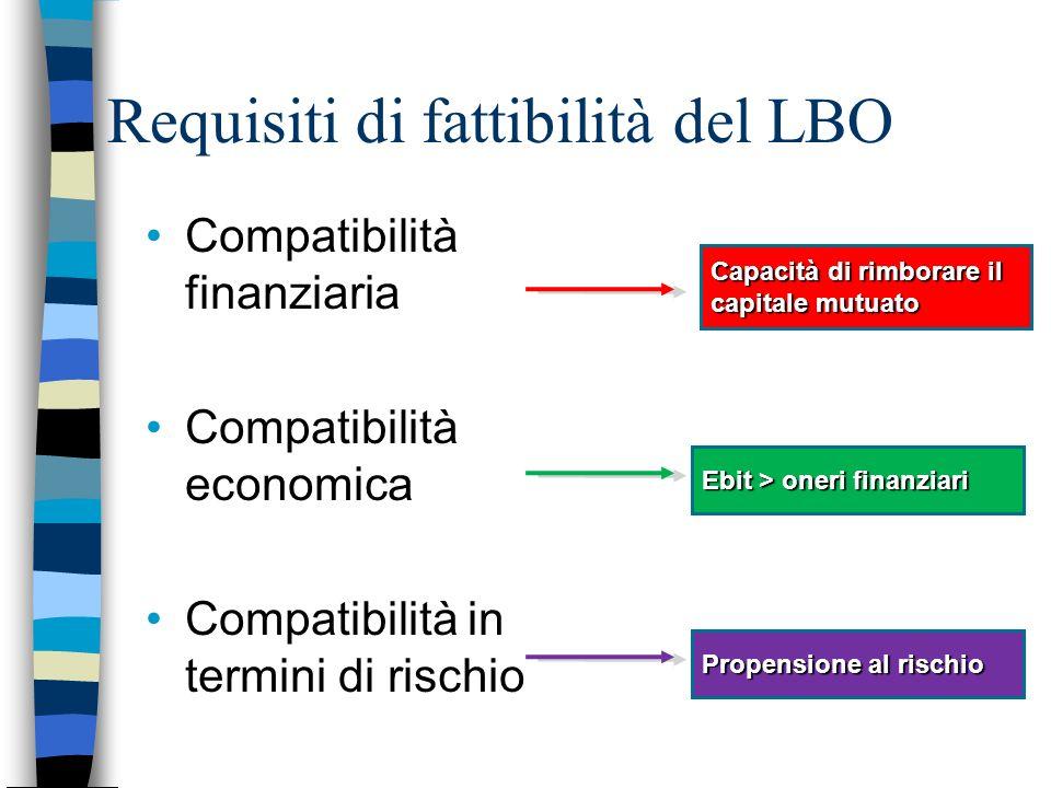 Requisiti di fattibilità del LBO