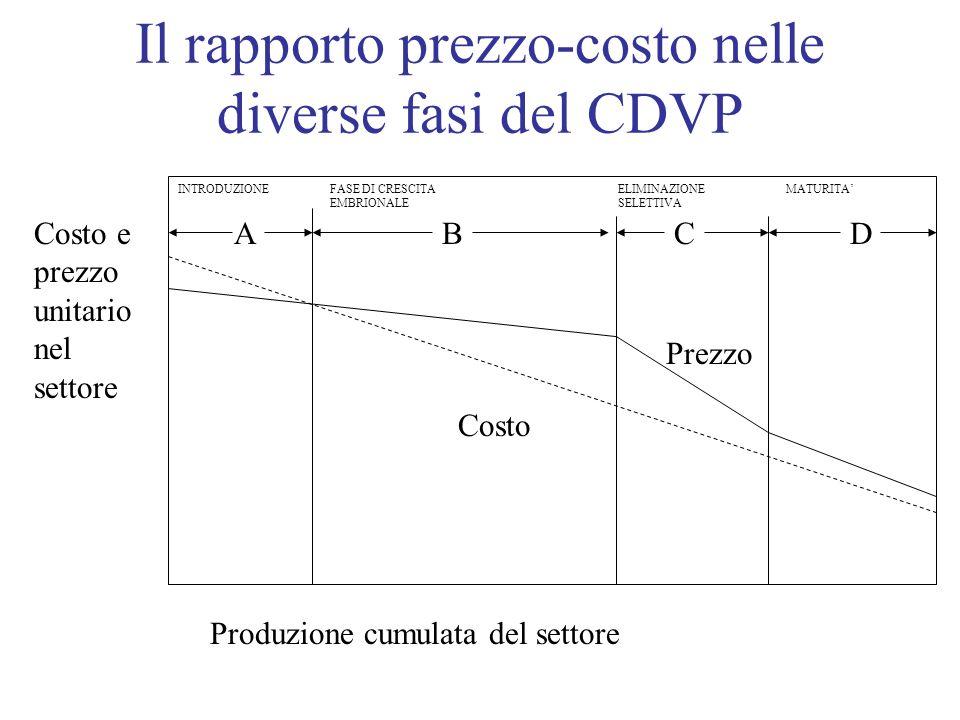 Il rapporto prezzo-costo nelle diverse fasi del CDVP