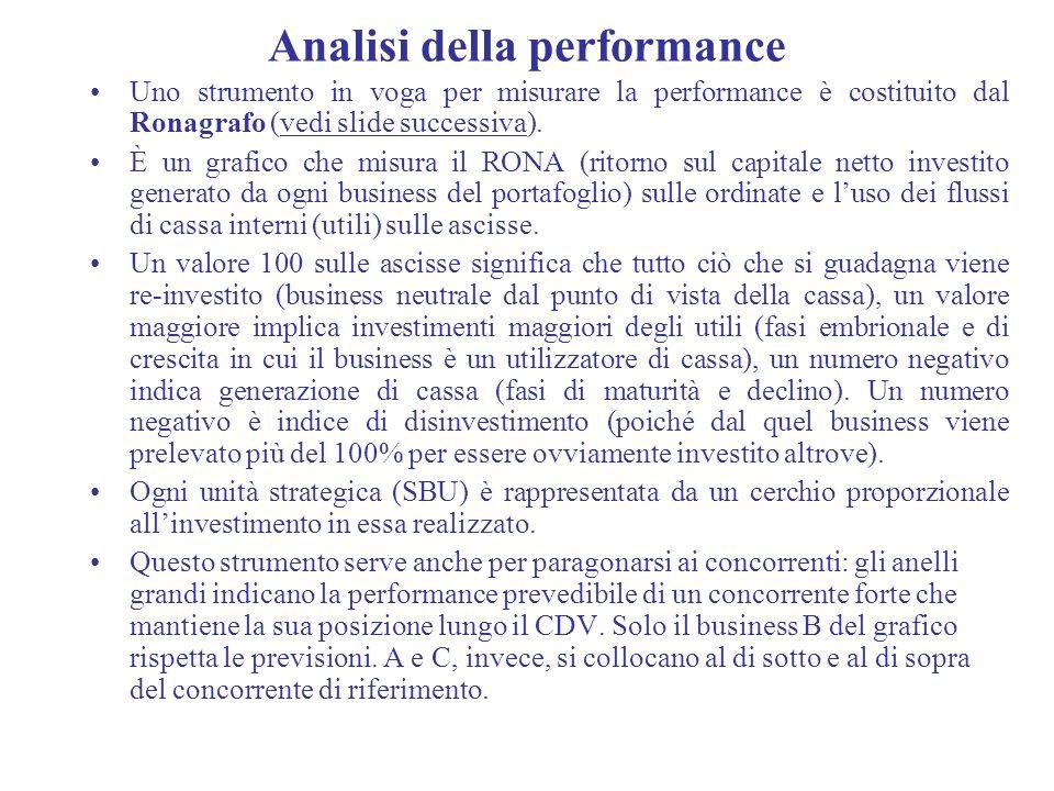 Analisi della performance