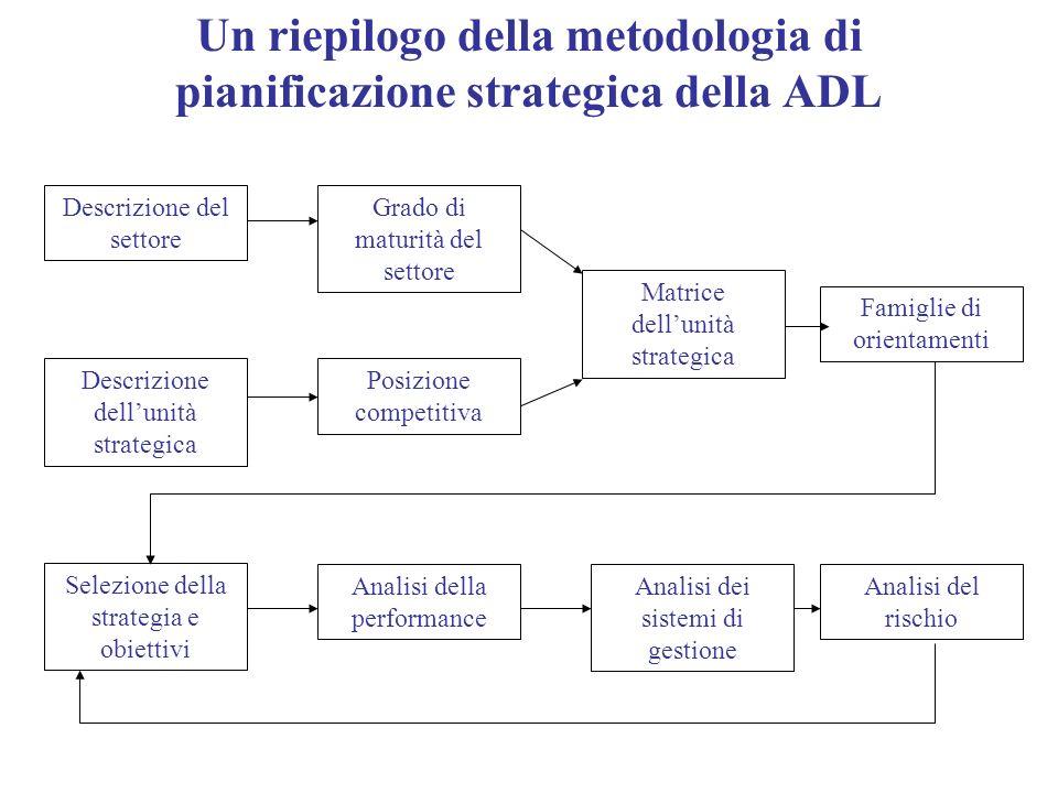 Un riepilogo della metodologia di pianificazione strategica della ADL