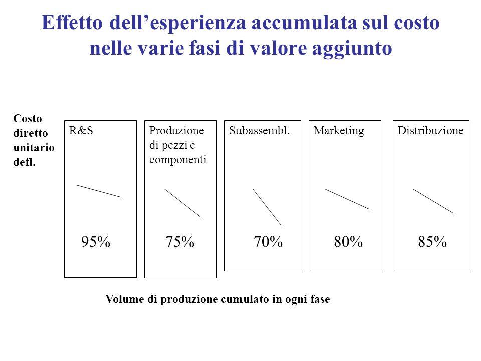 Effetto dell'esperienza accumulata sul costo nelle varie fasi di valore aggiunto