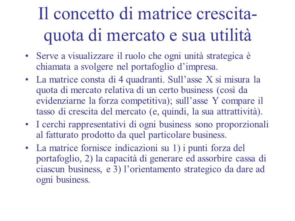 Il concetto di matrice crescita-quota di mercato e sua utilità