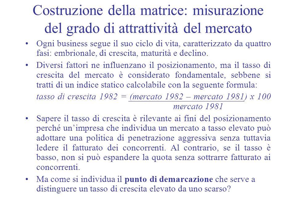 Costruzione della matrice: misurazione del grado di attrattività del mercato