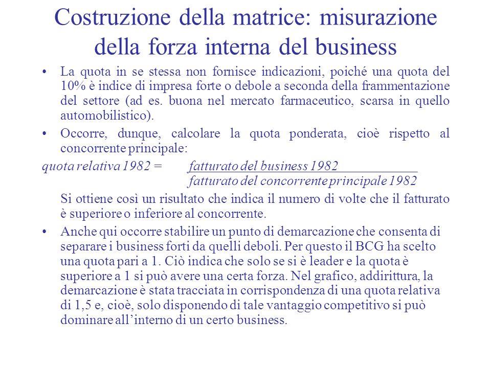Costruzione della matrice: misurazione della forza interna del business
