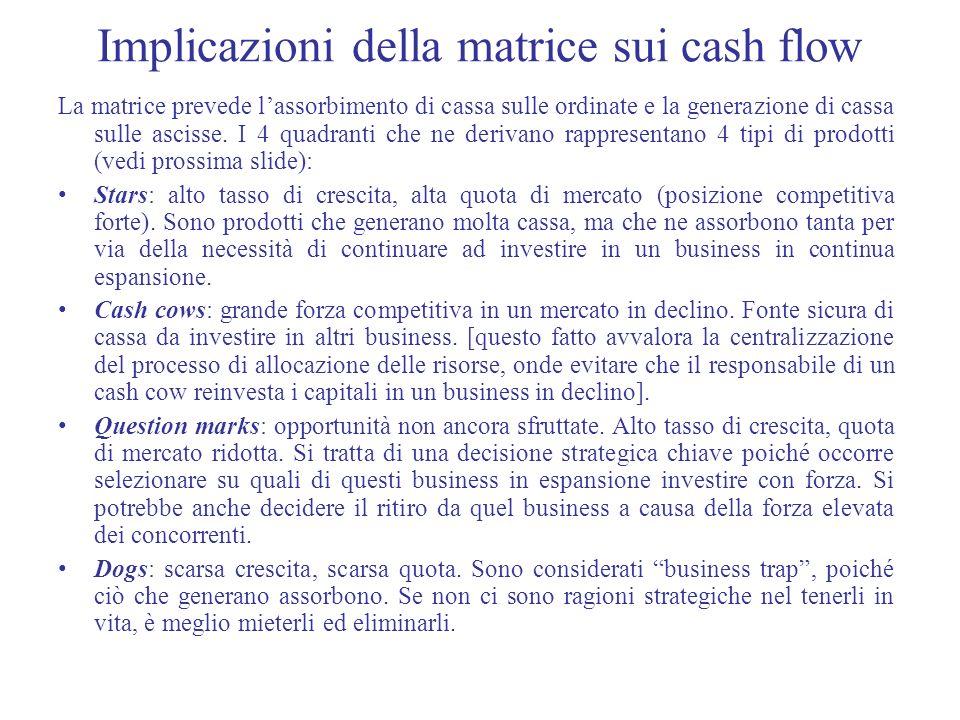 Implicazioni della matrice sui cash flow