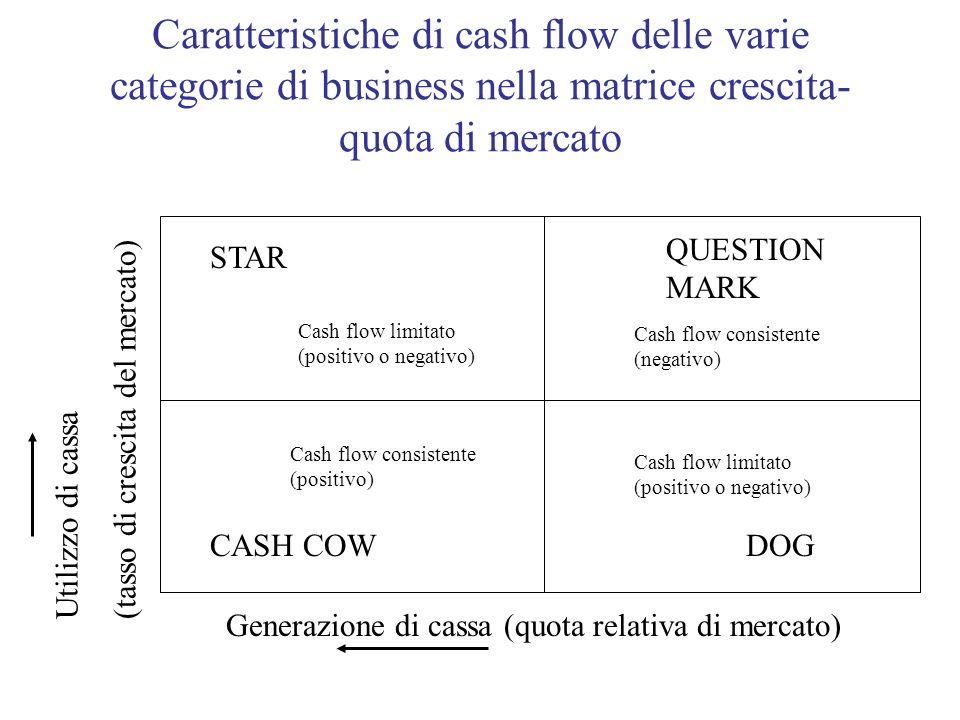 Caratteristiche di cash flow delle varie categorie di business nella matrice crescita-quota di mercato
