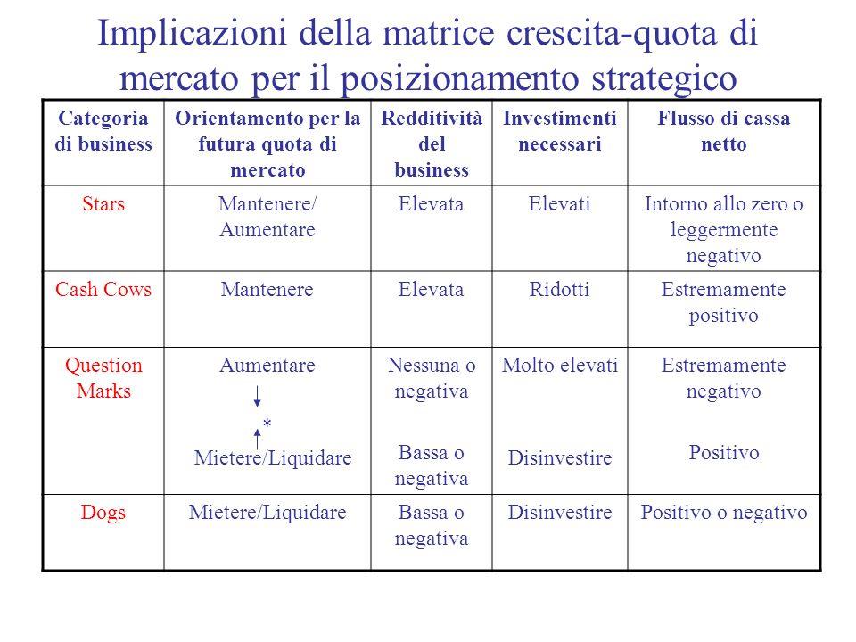 Implicazioni della matrice crescita-quota di mercato per il posizionamento strategico
