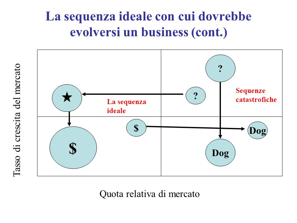 La sequenza ideale con cui dovrebbe evolversi un business (cont.)