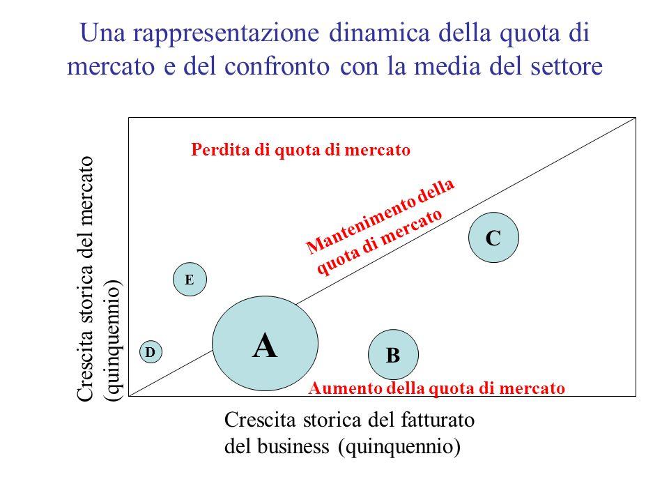 Una rappresentazione dinamica della quota di mercato e del confronto con la media del settore