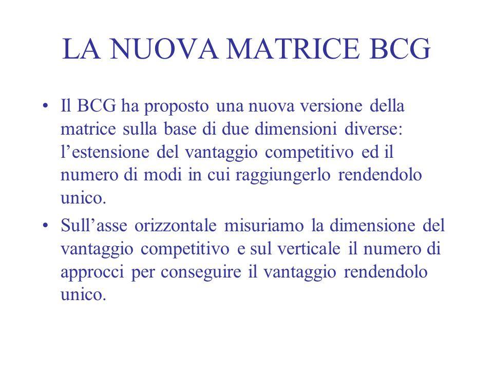 LA NUOVA MATRICE BCG