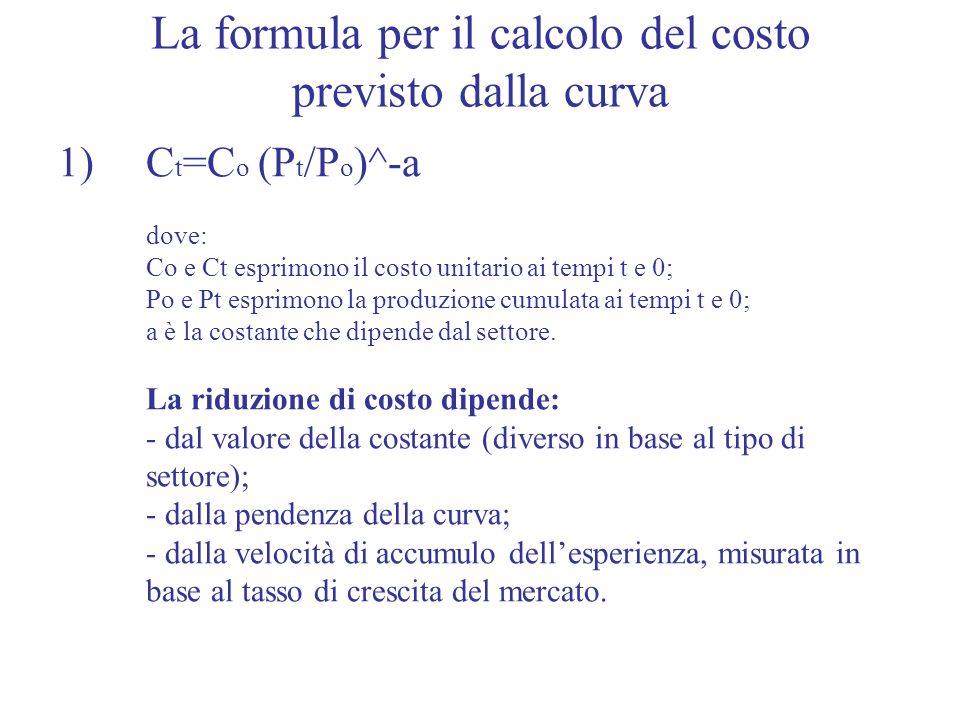 La formula per il calcolo del costo previsto dalla curva