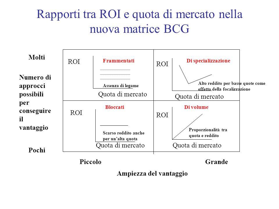 Rapporti tra ROI e quota di mercato nella nuova matrice BCG