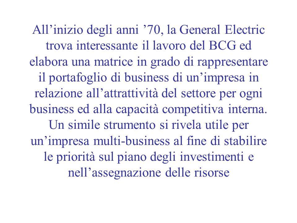 All'inizio degli anni '70, la General Electric trova interessante il lavoro del BCG ed elabora una matrice in grado di rappresentare il portafoglio di business di un'impresa in relazione all'attrattività del settore per ogni business ed alla capacità competitiva interna.