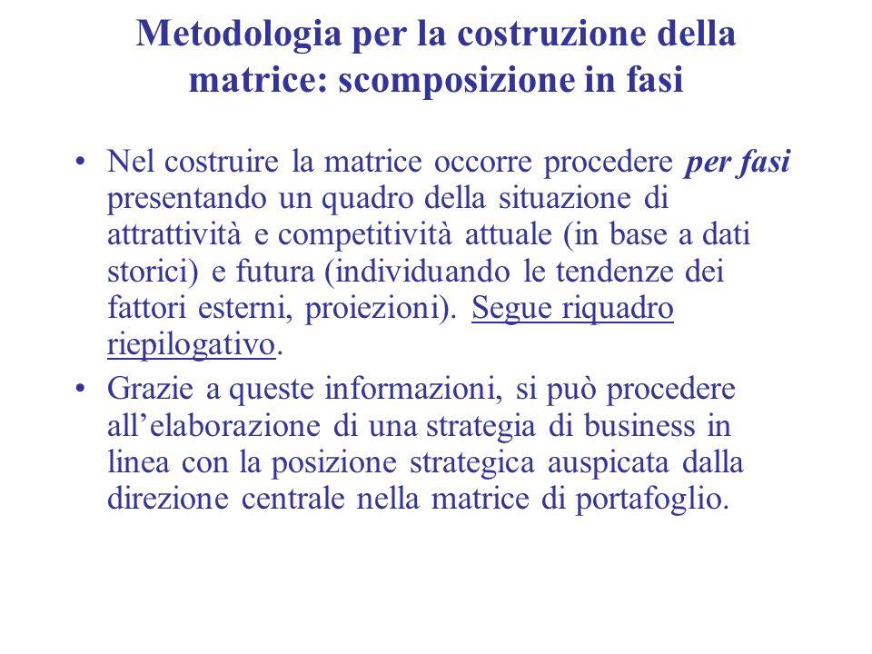 Metodologia per la costruzione della matrice: scomposizione in fasi