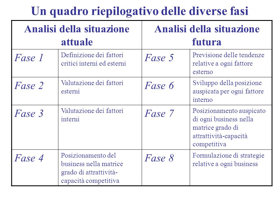 Un quadro riepilogativo delle diverse fasi