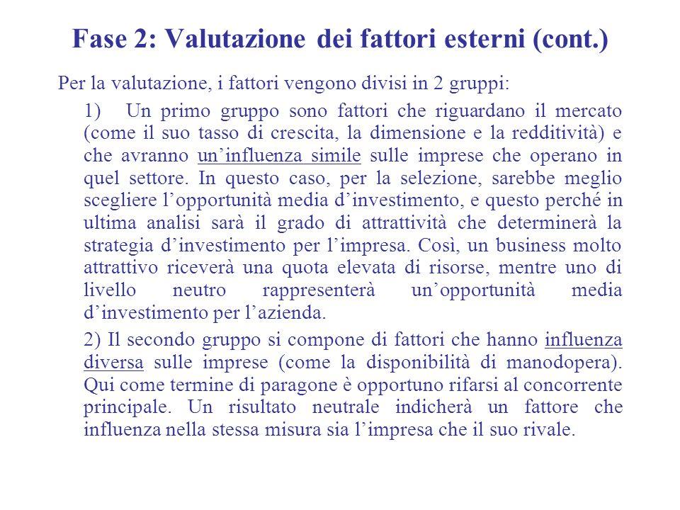 Fase 2: Valutazione dei fattori esterni (cont.)