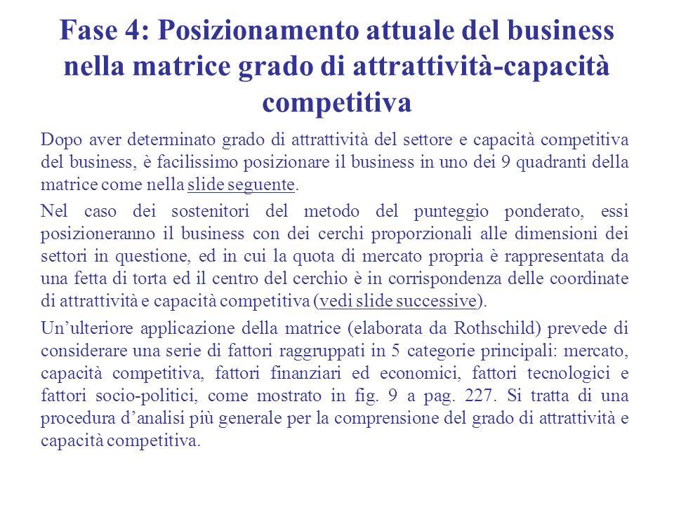 Fase 4: Posizionamento attuale del business nella matrice grado di attrattività-capacità competitiva