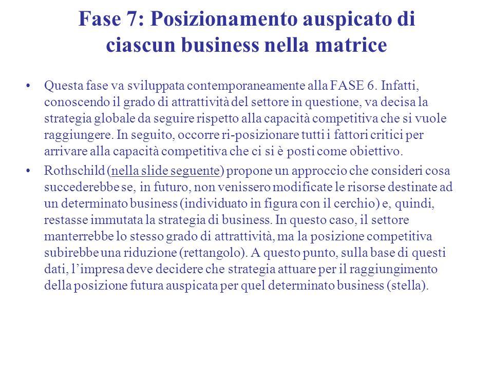 Fase 7: Posizionamento auspicato di ciascun business nella matrice