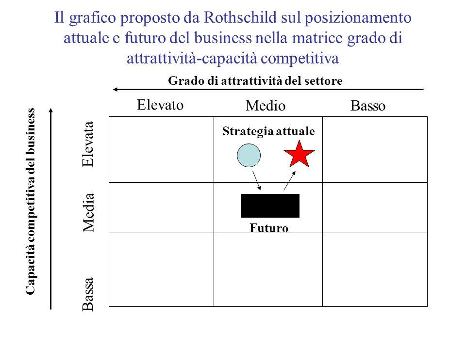 Il grafico proposto da Rothschild sul posizionamento attuale e futuro del business nella matrice grado di attrattività-capacità competitiva