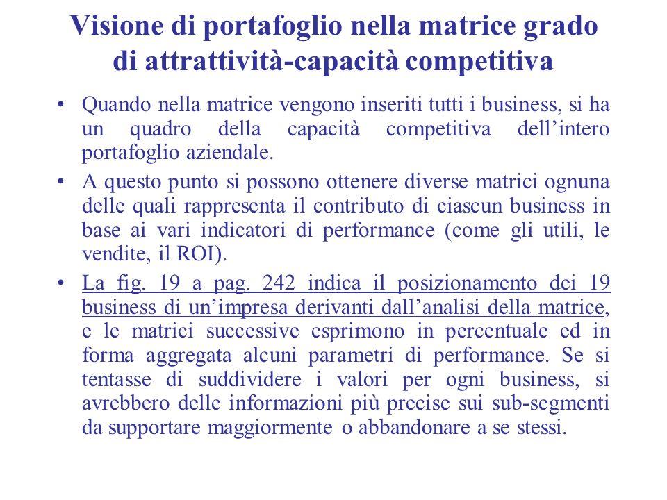 Visione di portafoglio nella matrice grado di attrattività-capacità competitiva