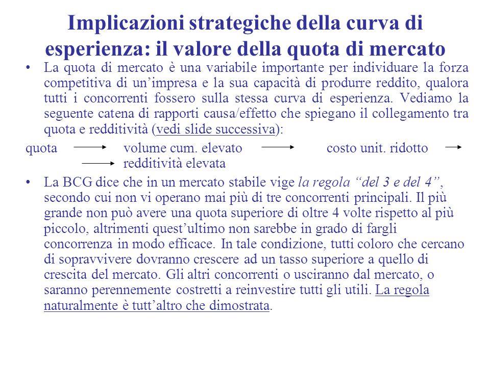 Implicazioni strategiche della curva di esperienza: il valore della quota di mercato