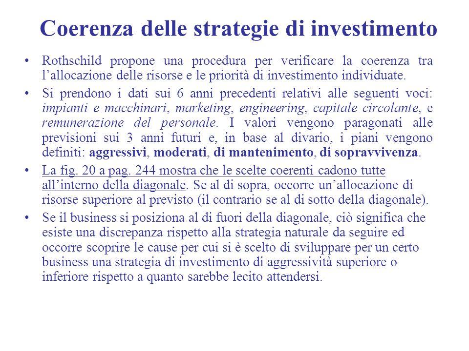 Coerenza delle strategie di investimento