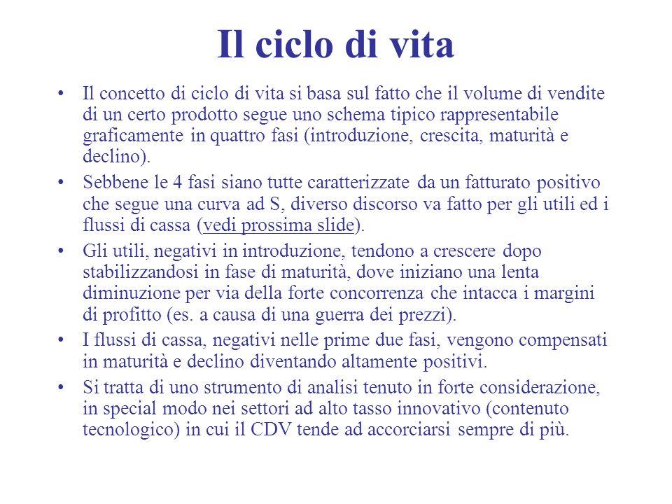 Il ciclo di vita