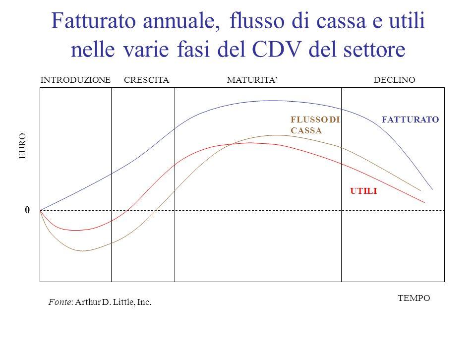 Fatturato annuale, flusso di cassa e utili nelle varie fasi del CDV del settore