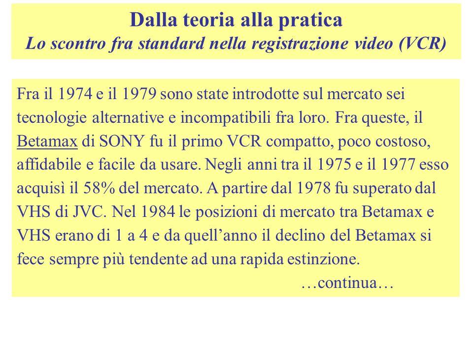 Dalla teoria alla pratica Lo scontro fra standard nella registrazione video (VCR)
