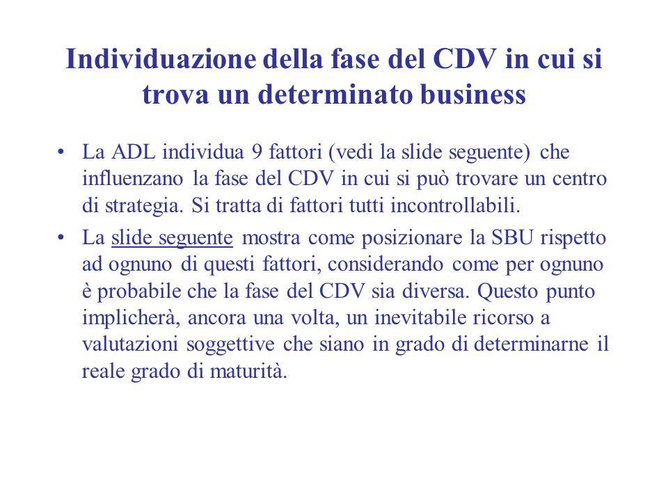Individuazione della fase del CDV in cui si trova un determinato business