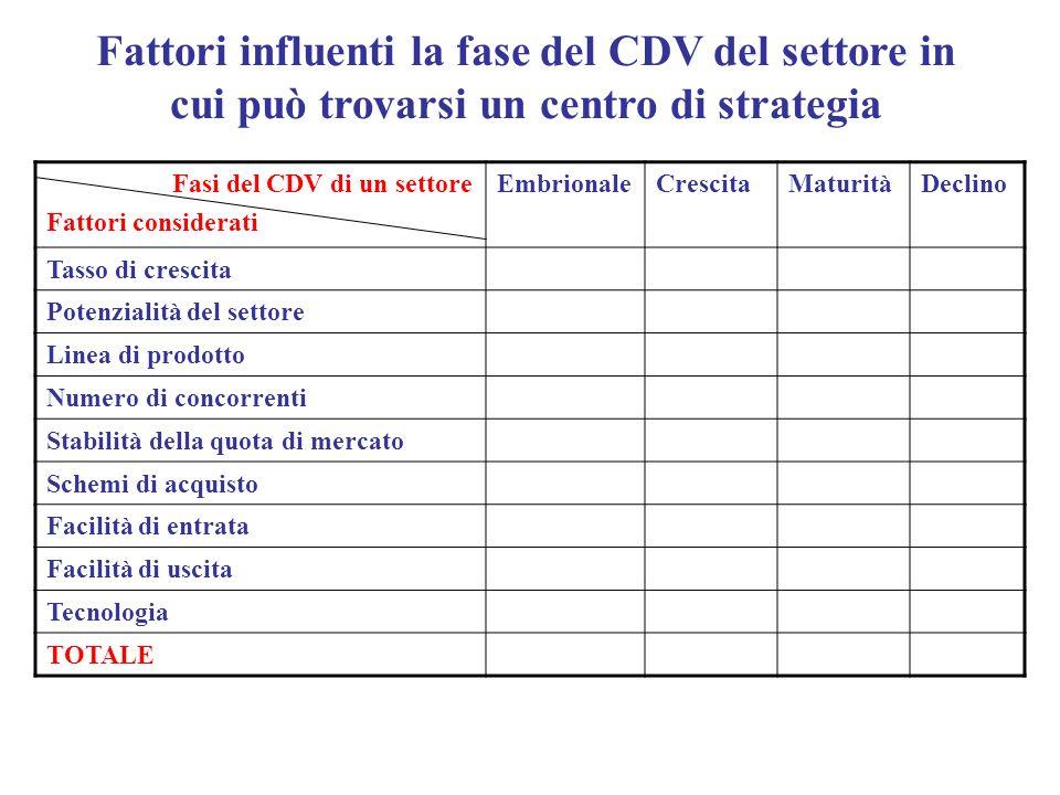 Fattori influenti la fase del CDV del settore in cui può trovarsi un centro di strategia